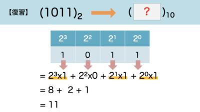 2→10進数への変換例